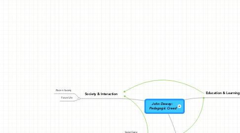 Mind Map: John Dewey: Pedagogic Creed