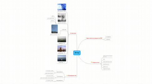Mind Map: Ветер