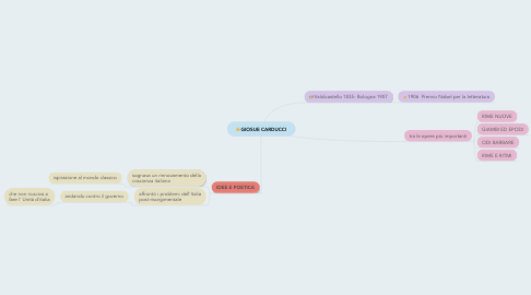 Mind Map: GIOSUE CARDUCCI