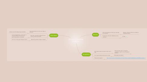 Mind Map: Grunde til Danmarks madkultur
