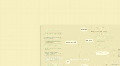 Mind Map: Mevrouw K. 24-10-1924