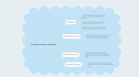 Mind Map: Actividad Financiera del Estado