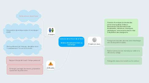 Mind Map: Sciences de la Vie et de la Terre   Actions disciplinaires liées au numérique