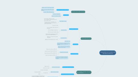 Mind Map: L'acquisition et la cession de fond de commerce