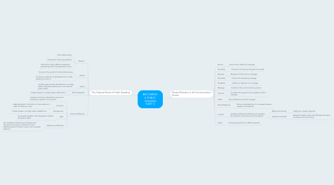 Mind Map: BECOMING A PUBLIC SPEAKER PART 2
