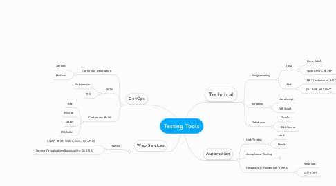 Mind Map: Testing Tools