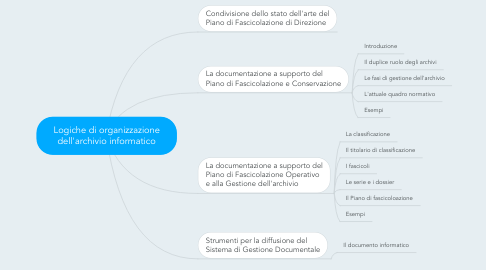 Mind Map: Logiche di organizzazione dell'archivio informatico