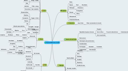Mind Map: Empreendedorismo Cristão