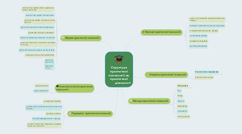 Mind Map: Структура практичної психології як практичної діяльності