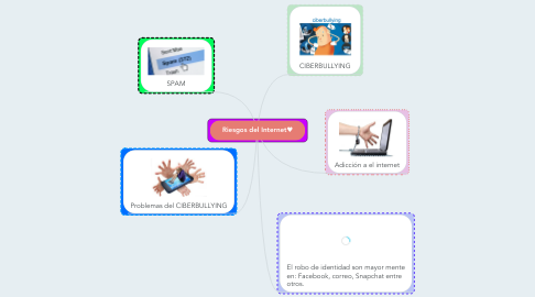 Mind Map: Riesgos del Internet♥