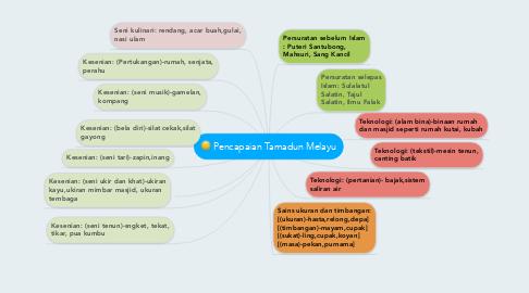 Mind Map: Pencapaian Tamadun Melayu
