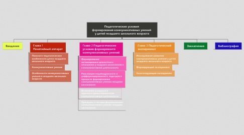 Mind Map: Педагогические условия  формирования коммуникативных умений  у детей младшего школьного возраста