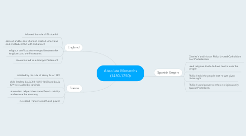 Mind Map: Absolute Monarchs (1450-1750)