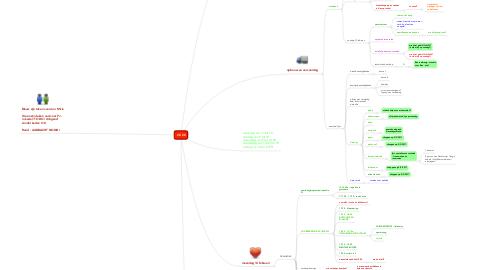 Mind Map: 2 X 20