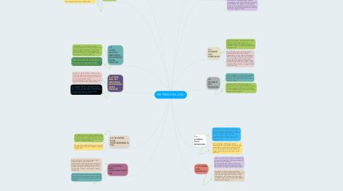 Mind Map: TES PSIKOLOGI JILID I