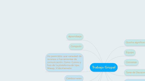 Mind Map: Trabajo Grupal
