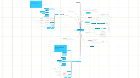 Mind Map: workflow rehearsal and performance week