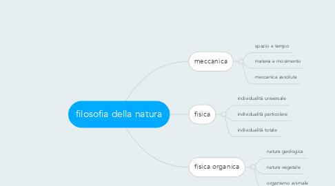 Mind Map: filosofia della natura