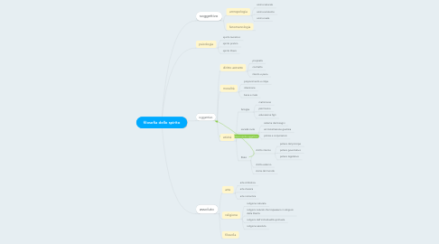 Mind Map: filosofia dello spirito