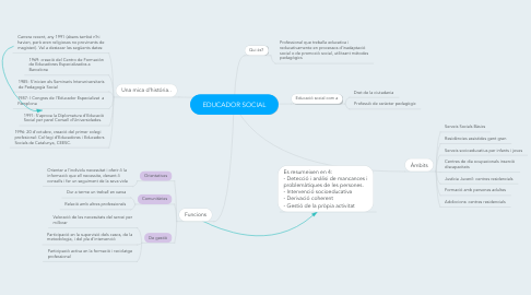 Mind Map: EDUCADOR SOCIAL