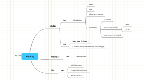 Mind Map: My Blog