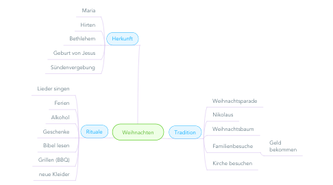 Mind Map: Weihnachten