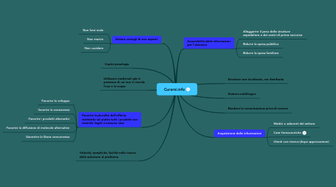 Mind Map: Curarsi.info