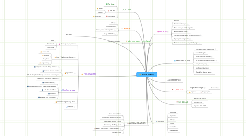 Mind Map: IRAU PLANNING
