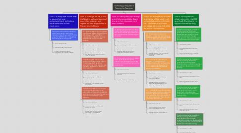 Mind Map: Technology Integration Training for Teachers