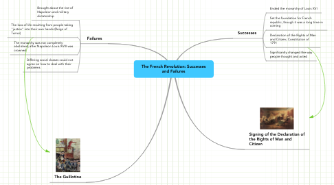 Mind Map: The French Revolution: Successes and Failures