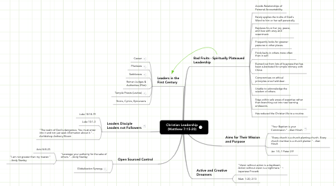 Mind Map: Christian Leadership (Matthew 7:15-20)