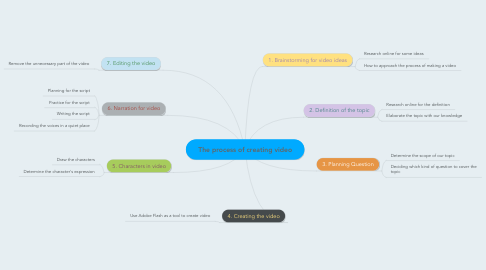 Mind Map: The process of creating video