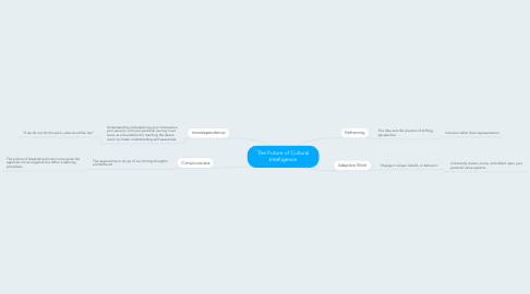 Mind Map: The Future of Cultural Intelligence
