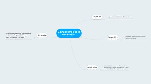 Mind Map: Componentes de la Planificacion.