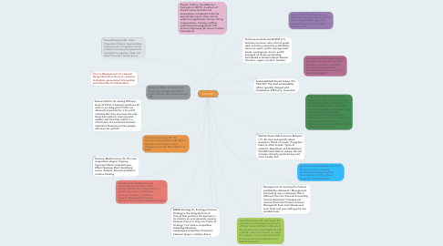 Mind Map: Comm101