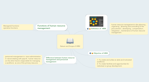 Mind Map: Nature and Scope of HRM