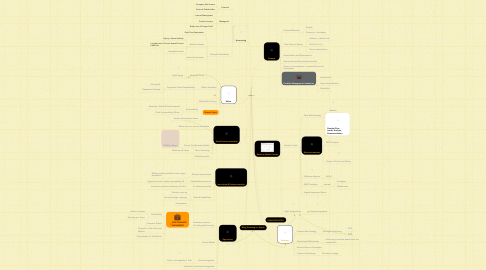 Mind Map: COMM 101
