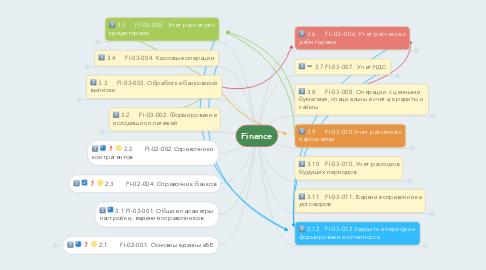 Mind Map: Finance