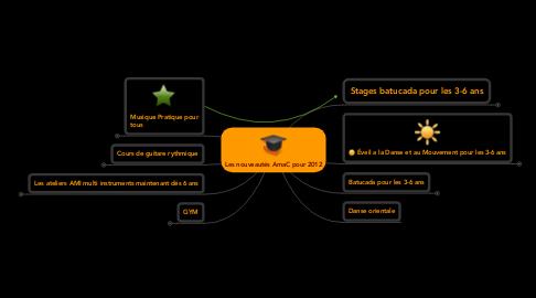 Mind Map: Les nouveautés AmaC pour 2012