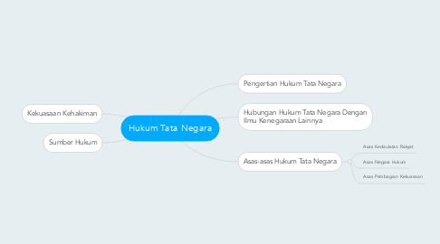 Mind Map: Hukum Tata Negara
