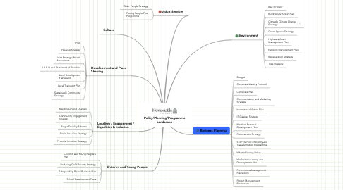 Mind Map: Policy/Planning/Programme Landscape