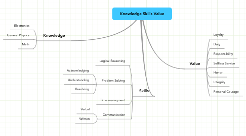 Mind Map: Knowledge Skills Value