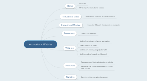 Mind Map: Instructional Website