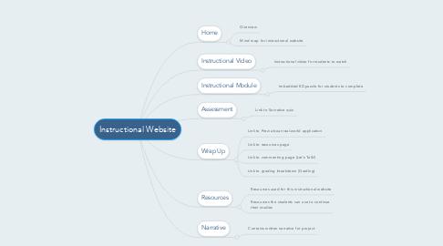 Mind Map: Instructional Website