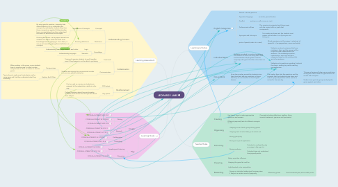 Mind Map: JEOPARDY LABS