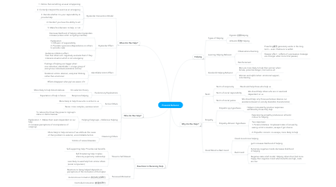 Mind Map: Prosocial Behavior