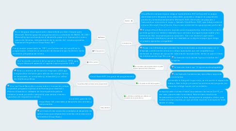 Mind Map: Visual Basic.NET (lenguaje de programación)