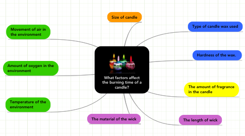 Mind Map: What factors affect