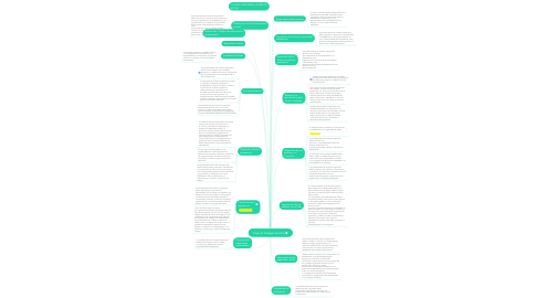 Mind Map: Copy of Códigos de ética