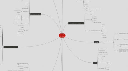 Mind Map: Unidad III Percepción